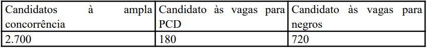Concurso PCDF: quantidade de provas discursivas que serão corrigidas