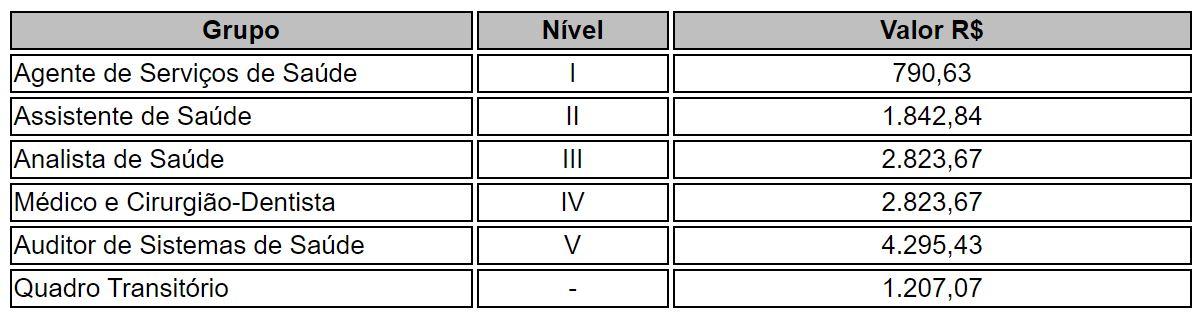 Concurso SES GO: tabela de vencimentos