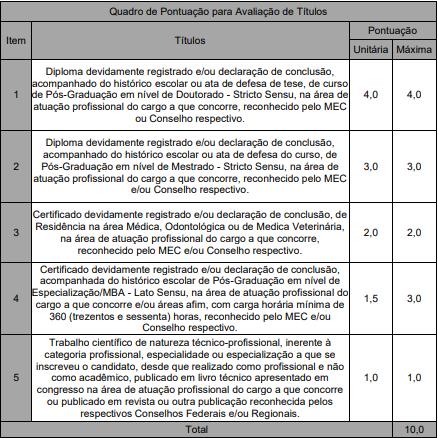 Concurso PM MS: avaliação de títulos