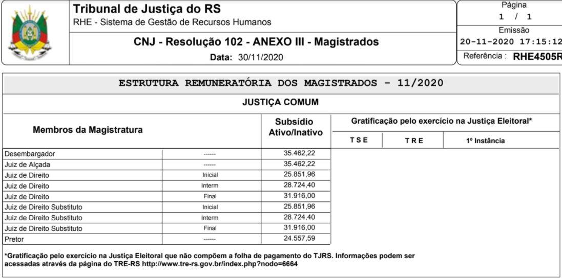 Concurso TJ RS Juiz: estrutura remuneratória