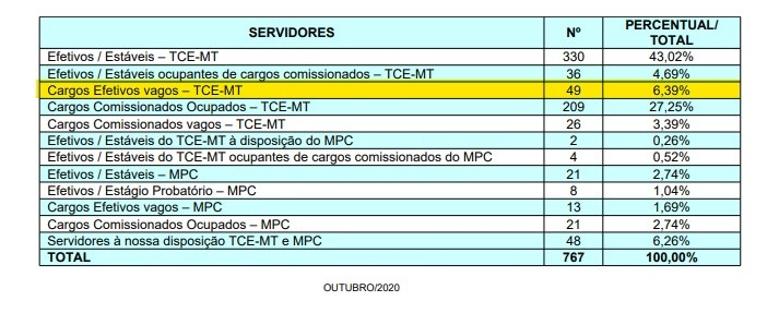 concurso TCE MT - cargos vagos