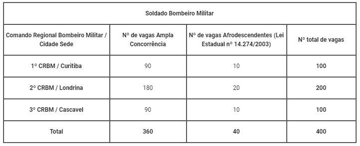 Concurso Bombeiro PR: Distribuição das vagas por Comando Regional