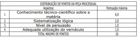 Concurso Delegado PA: critérios de distribuição de pontos da peça processual