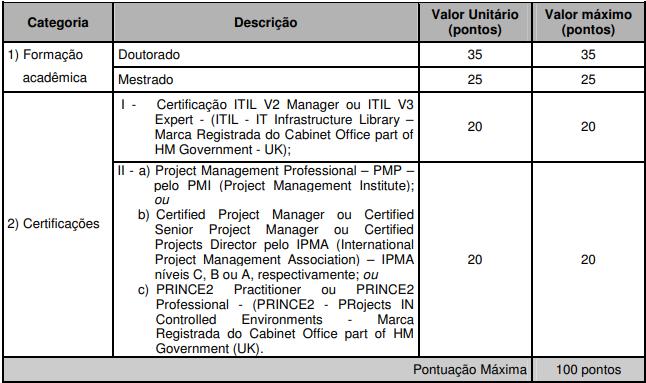 Concurso SEFAZ PR avaliação de títulos