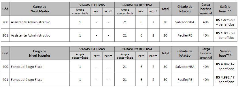 Concurso CREFONO 4: cargos, vagas e remuneração!