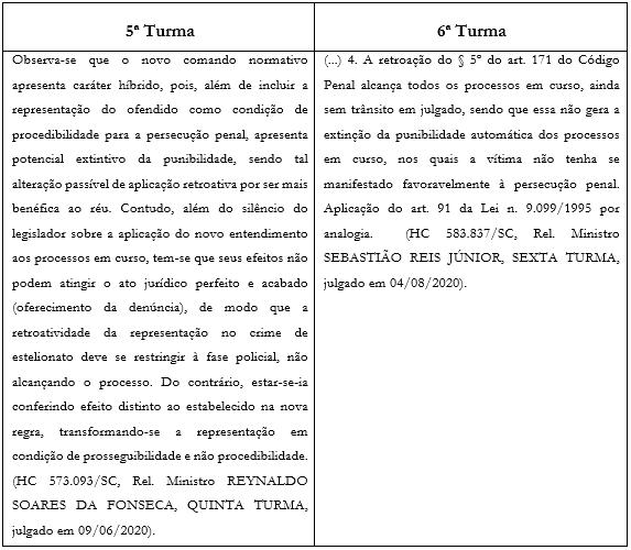 estelionato e Lei Anticrime (Lei 13.964/2019)