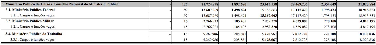 PLOA 2021: MPU e CNMP