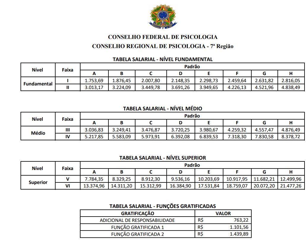 Concurso CRP RS: tabela salarial