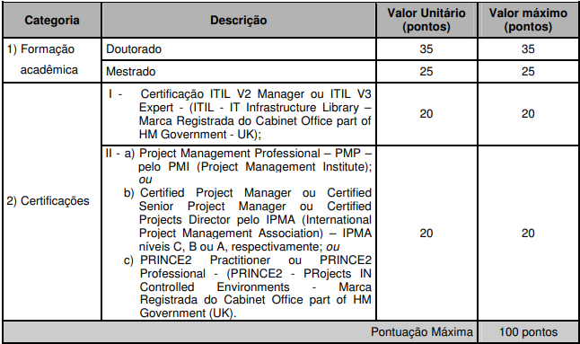 Concurso SEFAZ PR: avaliação de títulos!