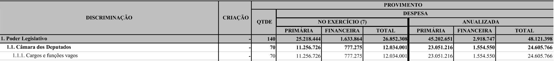 Concurso Câmara dos Deputados: PLOA 2021 prevê provimento de 70 cargos