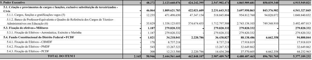 Concurso PMDF: quantitativo de vagas PLOA 2021!