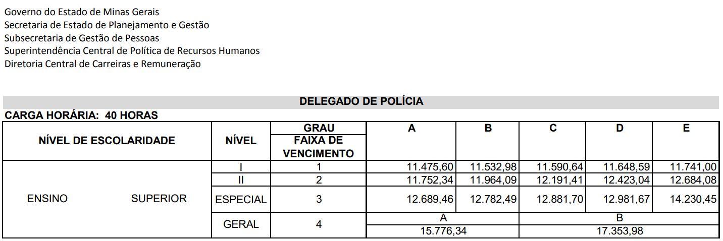 Concurso Polícia Civil MG Delegado: estrutura remuneratória