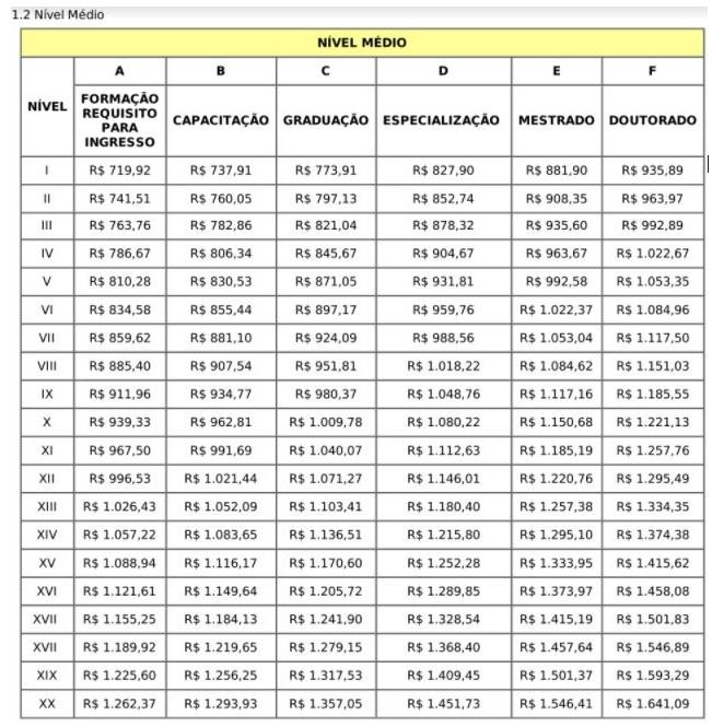 Concurso IDARON: estrutura remuneratória de nível médio