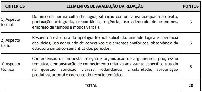 Concursos Preves: critérios de avaliação da prova de redação