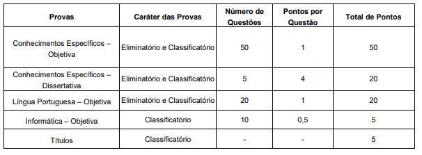 Concurso MP RS: Notas das provas