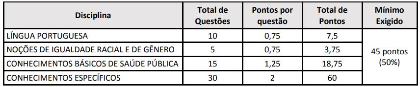 Concurso HEMOBA: estrutura das provas objetivas