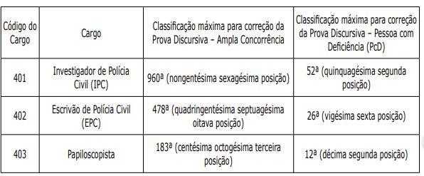 Concurso PC PA: Número de provas a serem corrigidas