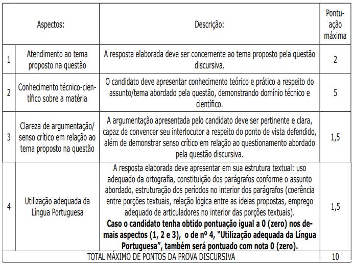 Concurso PC PA: Distribuição da pontuação da prova discursiva