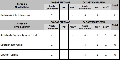 Concurso CRESS SE Cargos Ofertados