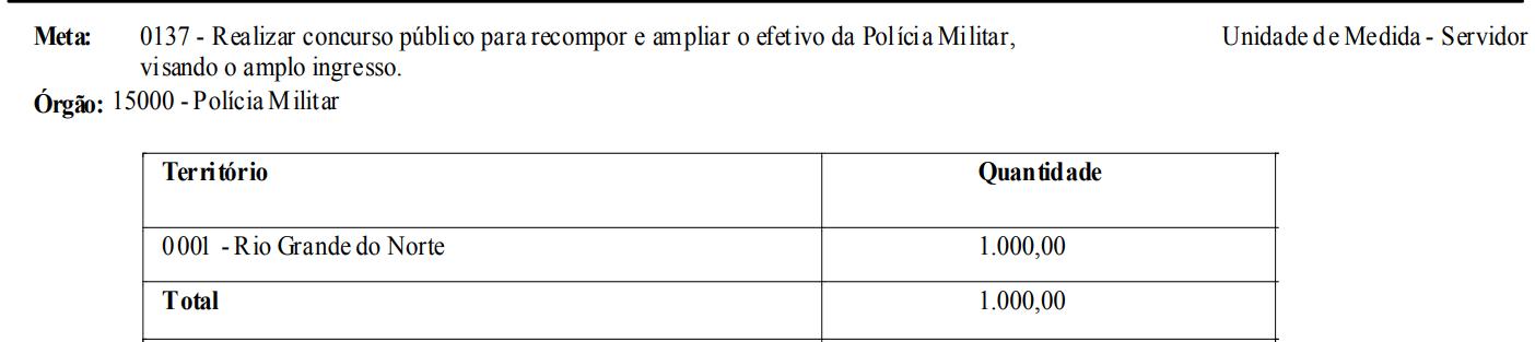 Concurso PM RN está previsto na LDO 2021