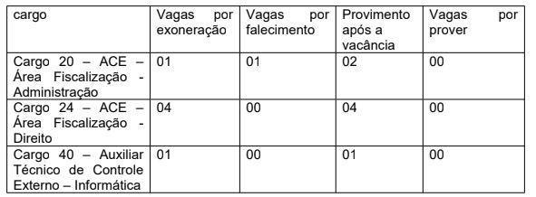 Concurso TCE PA: vacâncias e nomeações