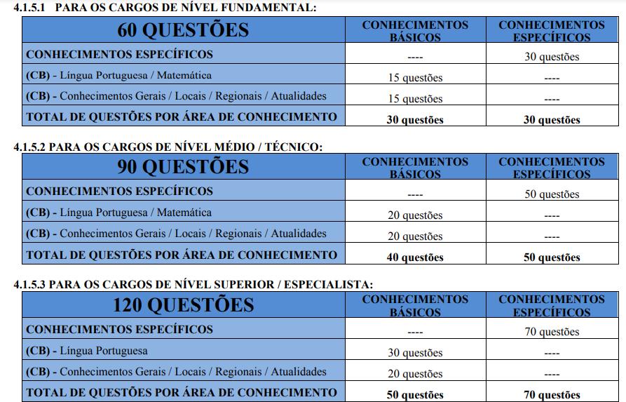 imagem com 3 tabelas que apresentam os cargos do Concurso Prefeitura de Pedra Mole