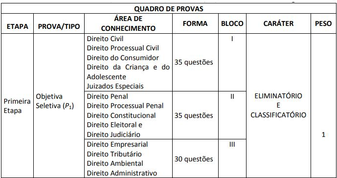 Concurso TJ MA Juiz 2012 tabela de disciplinas da prova objetiva