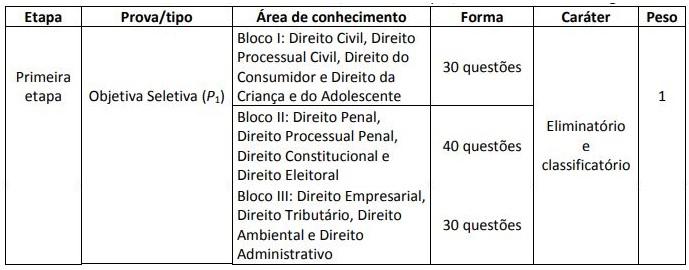 Concurso TJPB Juiz: tabela de disciplinas da prova objetiva