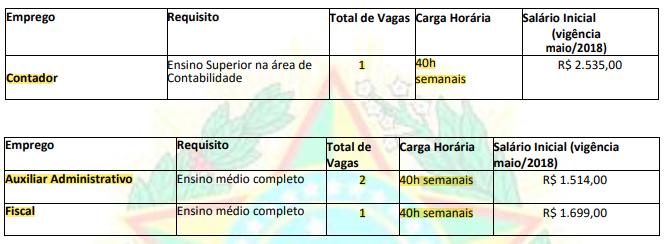 Concurso CORE AL: número de vagas.