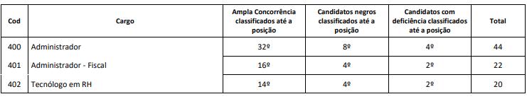Concurso CRA BA: avaliação de títulos