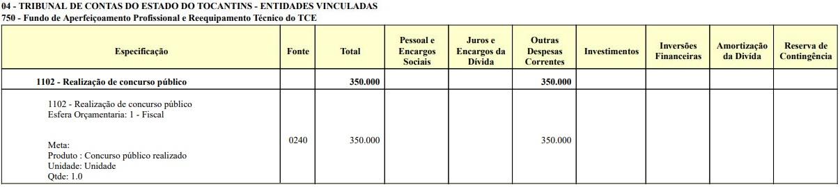 Concurso TCE TO: previsão orçamentária