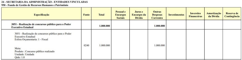 Concurso Secad TO: previsão de orçamento para concursos públicos para o Poder Executivo Estadual