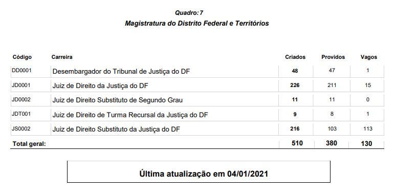 Concurso TJDFT Juiz: cargos vagos