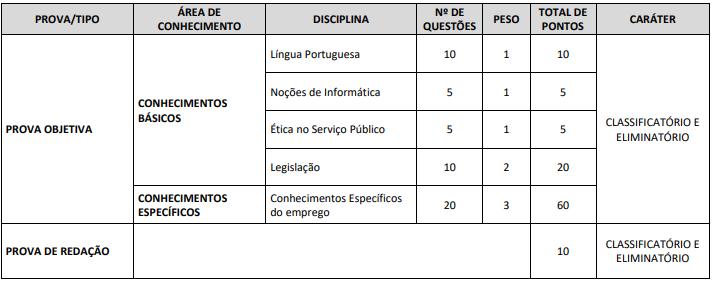 Concurso CRP AL: fases do concurso CRP AL para os cargos de nível superior
