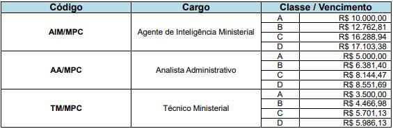Concurso MPC RR: tabela remuneratória