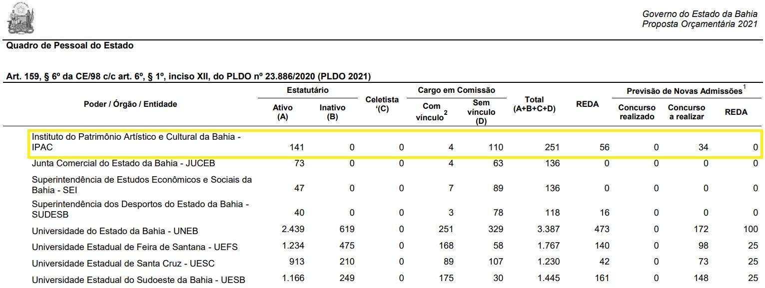 Concurso IPAC BA está previsto no PLOA 2021