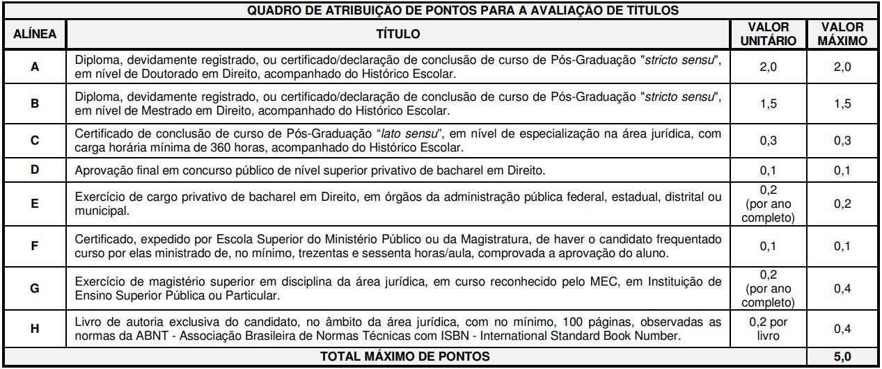 Concurso MP PA Promotor: avaliação de títulos