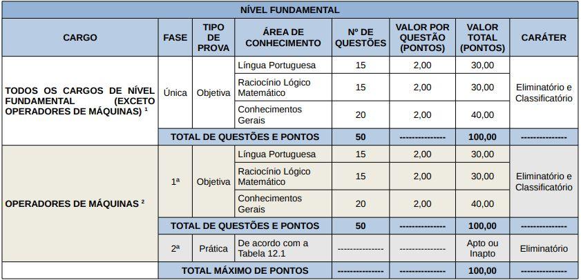 tabela de disciplinas da prova objetiva para os cargos de nível fundamental