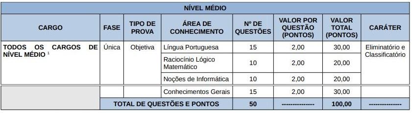 Concurso Secad TO: tabela de disciplinas da prova objetiva para os cargos de nível médio