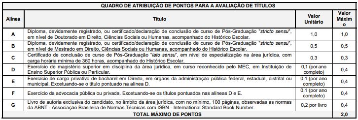 Concurso DPE PB Defensor: estrutura avaliação de títulos