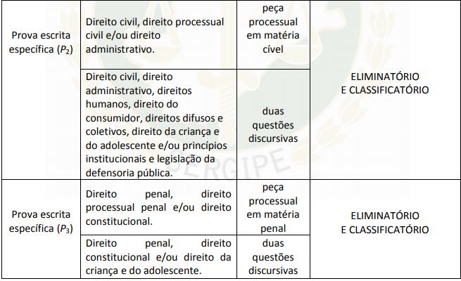 Concurso DPE SE