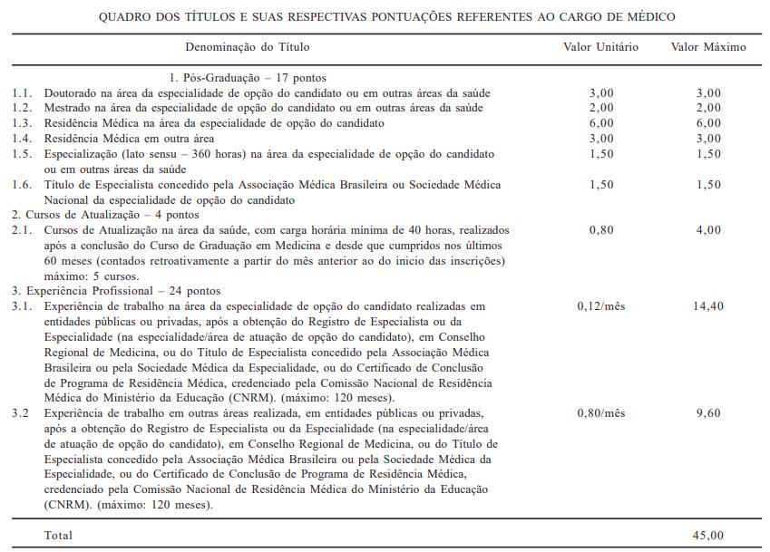 Concurso SESA CE: avaliação de títulos para o cargo de médico