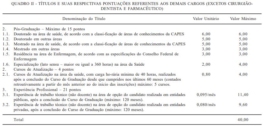 Concurso SESA CE: avaliação de títulos para o cargo demais cargos (exceto farmacêutico e cirurgião dentista)