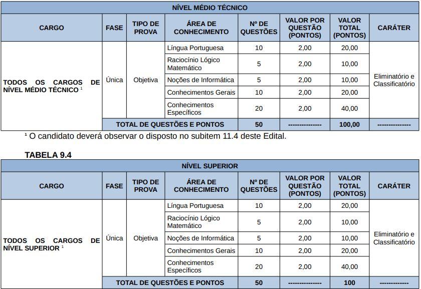 Concurso Secad TO: tabela de disciplinas da prova objetiva para os cargos de nível médio Técnico e superior