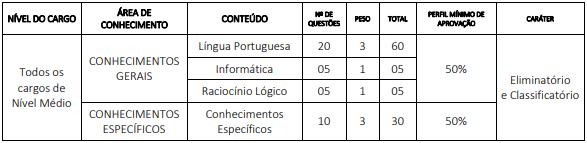 Concurso CREMERJ: disciplinas