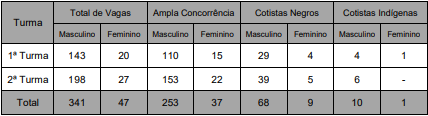 Concurso PM MS Soldado: quadro de vagas