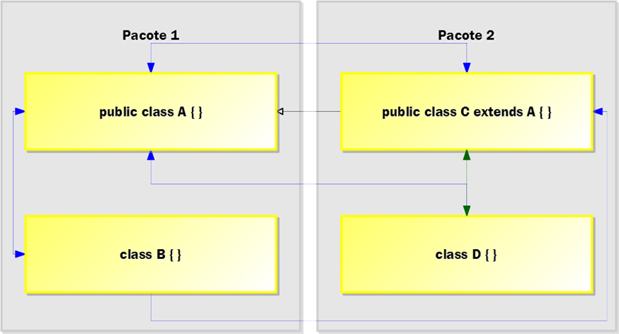 Figura 1: exemplo da aplicação dos modificadores de nível superior.