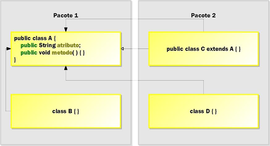 Figura 2: exemplo da aplicação do modificador de nível de membro public para membros (atributo e método) da classe pública A do pacote 1.