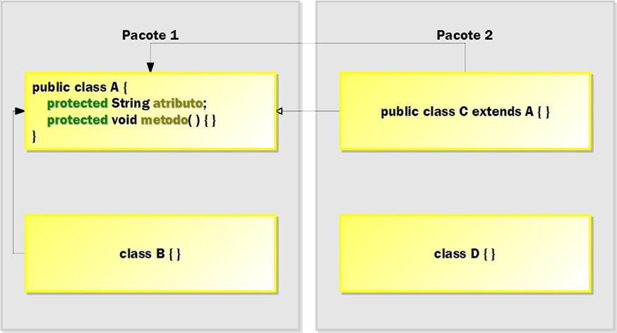Figura 3: exemplo da aplicação do modificador de nível de membro protected para membros (atributo e método) da classe pública A do pacote 1.