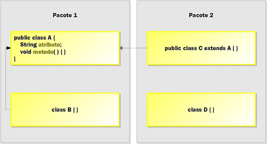 Figura 4: exemplo da aplicação do modificador de nível de membro default para membros (atributo e método) da classe pública A do pacote 1.
